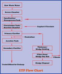 Process Flowchart Of Effluent Treatment Plant Etp
