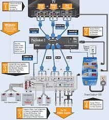 wiring diagram for a surround sound system wiring diagram wiring diagram for home theater systems nodasystech com