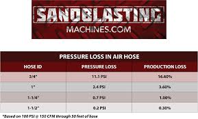 Air Compressor Psi Chart What Size Air Hose Do I Need For My Blast Machine