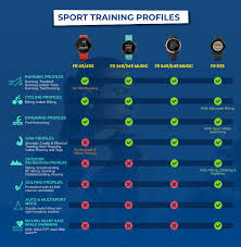 Garmin Watch Compare Chart Infographic Garmin Forerunner Gps Watch Comparison 2019