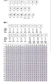 Tool for spelling in different phonetic alphabets. Korean Alphabet And Pronunciation Mp3 Page 1 Line 17qq Com