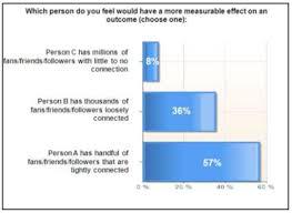 Will Vs Trust Chart Popularity Vs Trust In Social Media Small Business Search