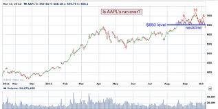 Todays Big Stock Apple Inc Nasdaq Aapl