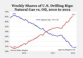 Chart Of The Day Rig Count Reversal Since 2010 American