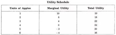 What Is The Relationship Between Total Utility And Marginal