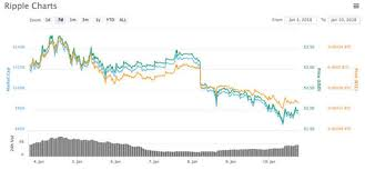 Ripple Coin Value Chart Ripple V Bitcoin Chart How Is Xrp Performing Compared To