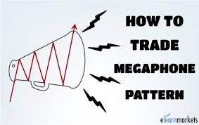 Broadening Pattern Charts How To Trade Megaphone Pattern