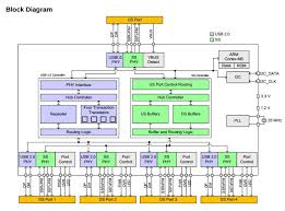 usb 3 0 is a replacement and not an extension of usb 2 0 cypress usb 3 0 hub block diagram