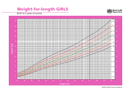 Girls Weight For Length Charts Birth To 2 Years Virchow Ltd