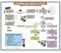 New Hire Process Flow Chart Lacera Hr Pros New Hire Process