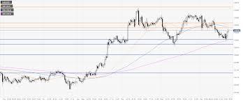 Aud Usd Price Analysis Australian Dollar Trading In A