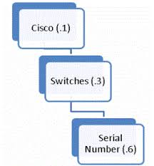 What Is Snmp Snmp And Monitoring Devices