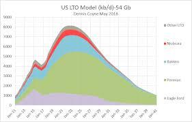 U S Light Tight Oil Update Seeking Alpha