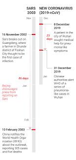 Wuhan virus: a visual explainer