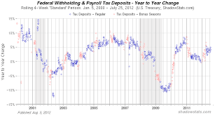 Federal Payroll Chart Federal Withholding Taxes
