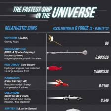 G Force Comparison Chart An Illustrated Chart Comparing The Fastest Real And