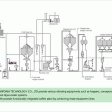 Coffee Production Process Flow Chart Coffee Production Process Flow Chart Bedowntowndaytona Com