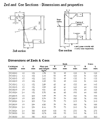 Lysaght Zed Cee Purlins And Girts Steel Select