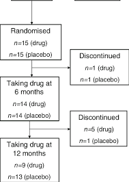 Mt2 Dosage Chart Flow Chart Illustrating Changes In The Patient Population