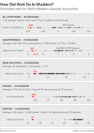 madden play call sheets how madden ratings are made fivethirtyeight