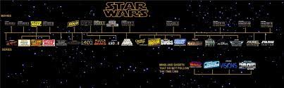 All New Star Wars Timeline with New ...