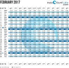 Essex Tide Chart 2017 17 Reasonable Potomac River Tide Chart 2019