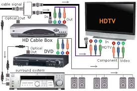 connection diagram hdtv video dvd surround sound system