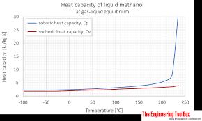 Methanol Specific Heat