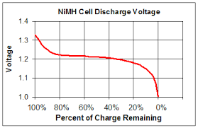Algorithm To Know Nimh Battery Level Electrical