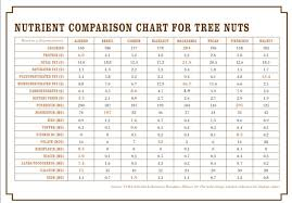 Nutrition Comparison Chart For Tree Nuts In 2019 Nutrition