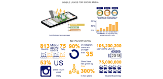 Using Social Media Data To Understand Site Scale Landscape