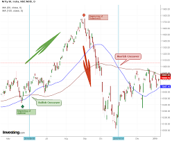 Lagging Vs Leading Technical Indicator Do You Know The