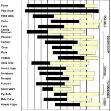 Frequency Ranges Of Several Musical Instruments 30