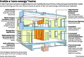 Small Picture What Is a Net Zero Home Plus How to Get One Green Homes