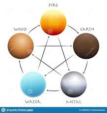 Wu Xing Five Elements Wood Fire Earth Metal Water Stock