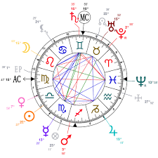 Harrison Ford Natal Chart Astrology And Natal Chart Of Oscar Wilde Born On 1854 10 16
