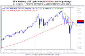 Spx Moving Average Chart The Vix Moving Average To Watch Right Now