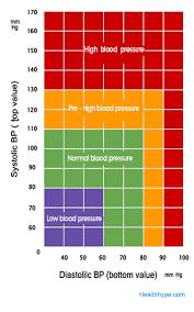 What Is Normal Blood Pressure Range Blood Pressure Chart