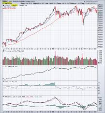 Dow Moving Average Chart Djia Archives Tradeonline Ca