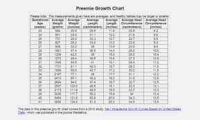 Described Breastfeed Baby Growth Chart Breastfeed Baby