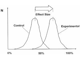 Hattie Effect Size Chart Professor John Hatties Table Of Effect Sizes The Teachers