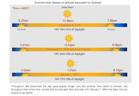 Summer Solstice Why The Latest Sunset Time Doesnt Fall On
