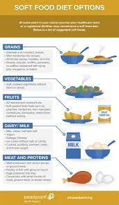 Soft Foods Pearlpoint Nutrition Services