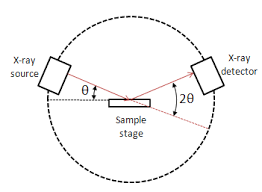 Powder X Ray Diffraction Chemistry Libretexts