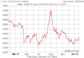 Gold Rate Chart Last One Month Live Gold Rate In India Inr Gram Historical Gold Price