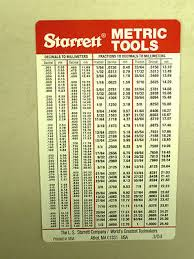 Millimeter To Decimal Chart New Starrett Millimeter To Decimal Fraction To Decimal To