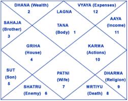 I Will Generate And Send Your Full Horoscope Aka