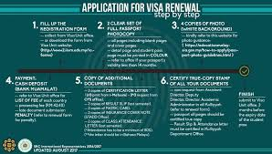 Updated Requirements Of Visa Renewal Src International