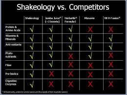Shakeology Ingredient Chart Why Should You Add Shakeology