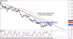 Nzdjpy Chart Chart Art Long Term Reversals On Nzd Jpy And Gbp Nzd